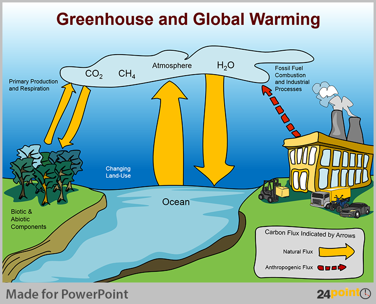 natural environment and global warming